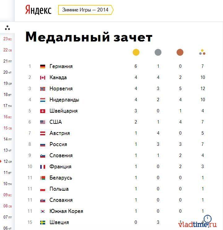 Результаты олимпиады абакан - e