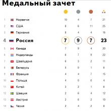 Результаты Олимпиады 2014 в Сочи за 20 февраля. Медальный зачет