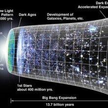 Ученым удалось воссоздать процесс рождения Вселенной