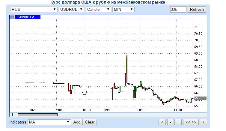 Щелкните курс валюты онлайн в режиме реального или