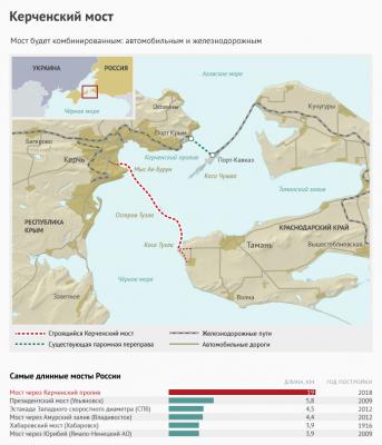 Россия и Крым соединятся мостом навека