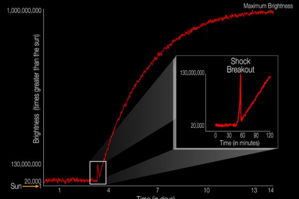NASA показало громадськості вибух наднової