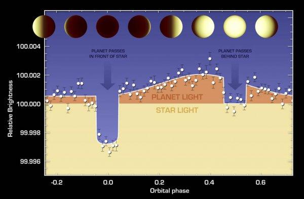 Космический телескоп Spitzer составил климатическую карту экзопланеты