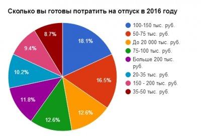 Прогнозы экспертов: у россиян в 2016 году будут популярны черноморские курорты