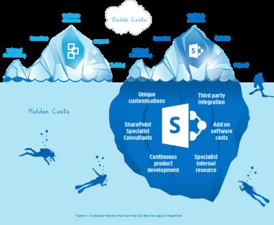 Microsoft представила новую версию программного обеспечения SharePoint