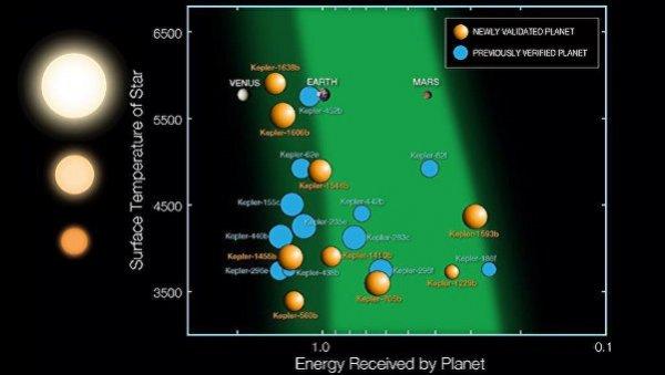 Спутник «Кеплер» обнаружил скопление пригодных для жизни планет
