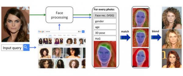Разработано приложение Dreambit, позволяющее увидеть себя кем угодно