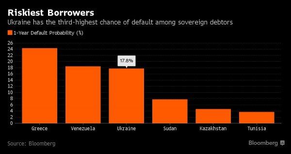 Украина вошла в список близких к дефолту стран