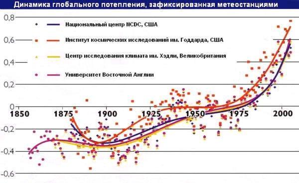 В Сибири зафиксированы температурные аномалии