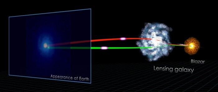 Астрофизики зафиксировали сигнал, отправленный 7 млрд лет назад