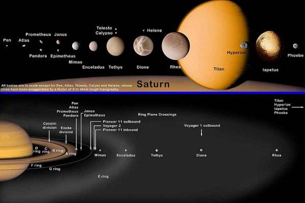 Луны Сатурна «питаются» кольцами газового гиганта – Ученые