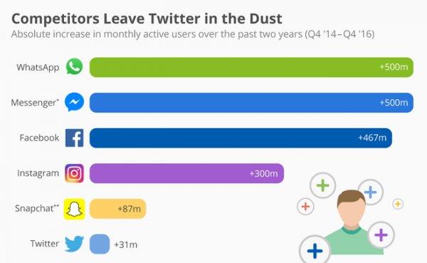 WhatsApp и Messenger за два года «завербовали» по 500 миллионов пользователей