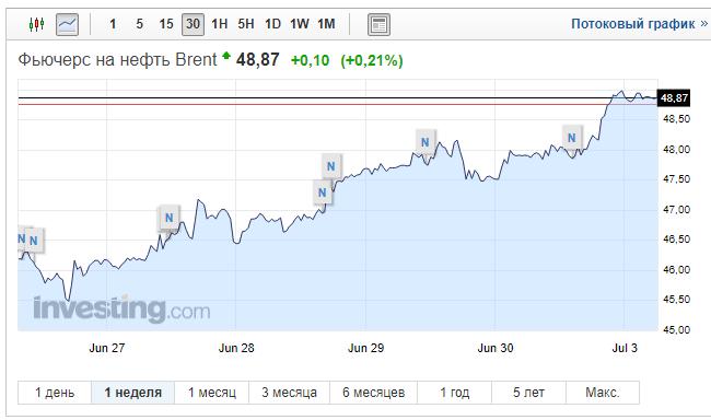 Цена нефти Brent снизилась неменее чем на3%