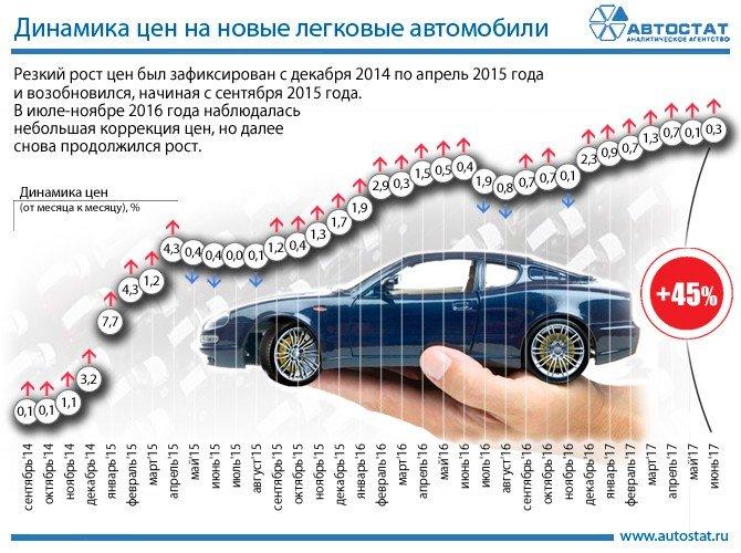 Легковые авто сделано в россии