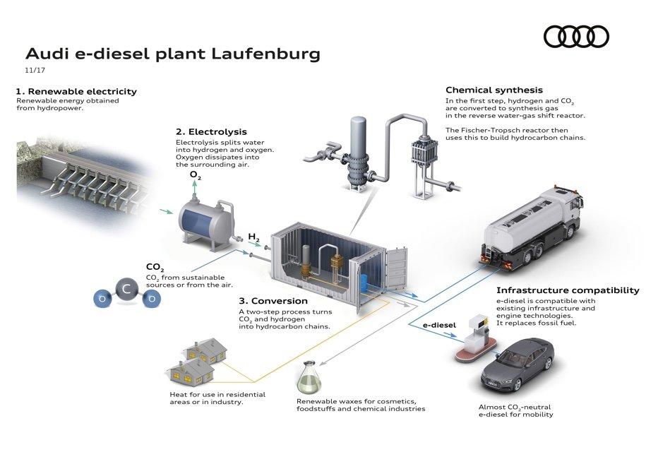 Audi наладит выпуск синтетического топлива