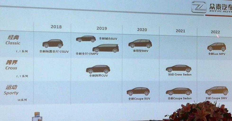 Компания Zotye выпустит более 10 новинок к 2022 году