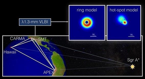 Ученые получили первые кадры «порога» черной дыры вцентре Галактики