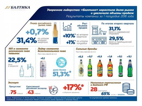 «Балтика»: в первом полугодии мы нарастили долю рынка и увеличили объемы продаж